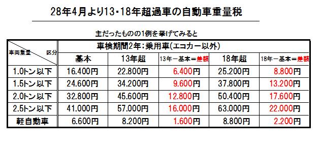 HP重量税2
